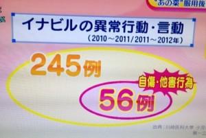 抗インフルエンザ薬イナビルの異常行動/言動【NHKあさイチ12月21日】