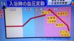 入浴中の事故を防ぐ方法【NHKゆうどきネットワーク 1月29日】
