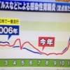 変異型ノロウイルスの予防と対策方法【ワイドスクランブル12月7日】