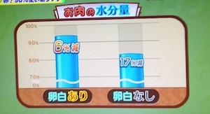 NHKためしてガッテン 卵白で鶏むね肉をおいしくする方法【4月24日】