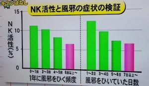 NK細胞活性化(NK活性アップ法)にはR1ヨーグルトが効果的【11月25日】